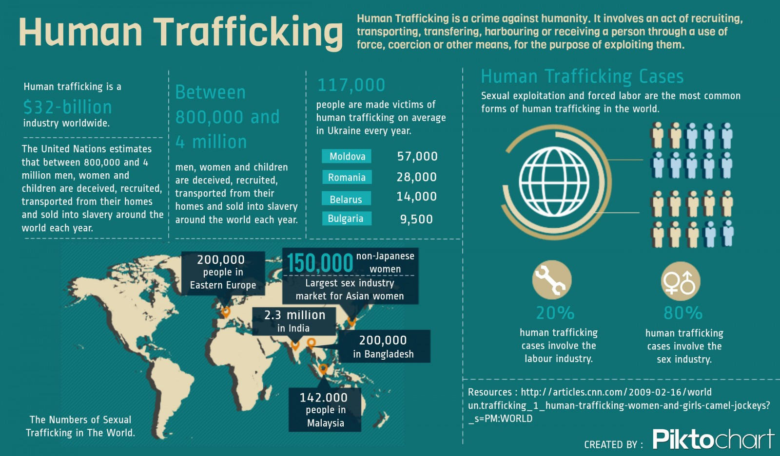 The Truth About Human Trafficking
